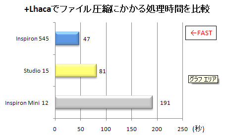 +Lhacaで500MB分の文章ファイル圧縮時間を比較